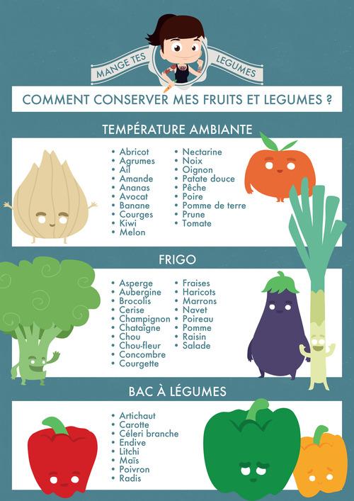 De bons conseils sur Mange tes Légumes